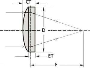 Aspherical lens Eksma