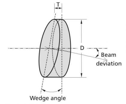 Custom Wedge