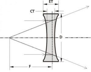 Custom BiConcave Lens