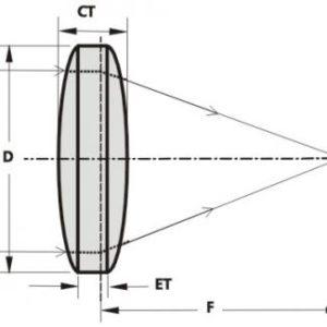 Bi-convex Lenses