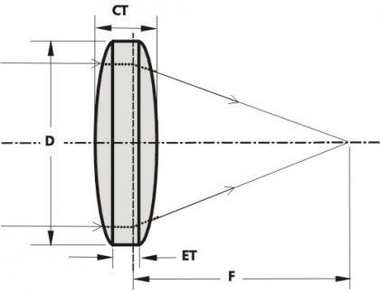 Custom Biconvex Lens Bi-Convex