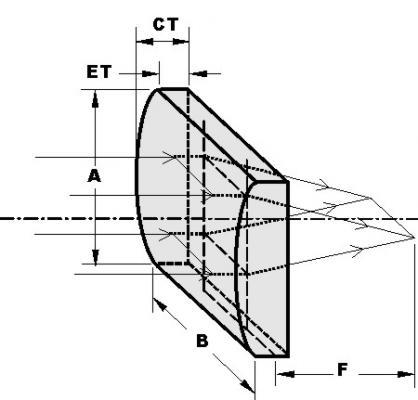 Custom Cylindrical PlanoConfexplcx
