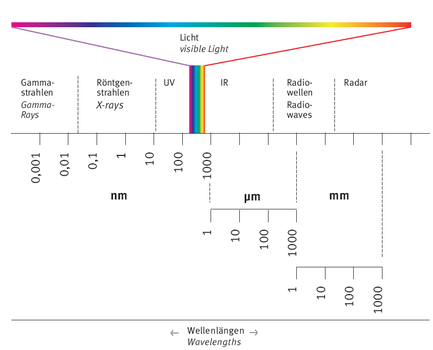Spectrum of electomagnetic radiation