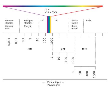 Spectrum of electomagnetic radiation