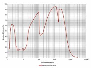 PI-MTE3 QE-curve-sm-350